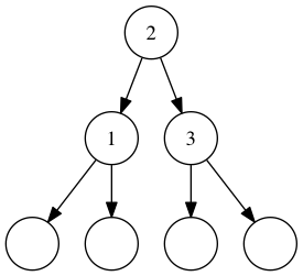 A binary search tree containing 1, 2, and 3. Empty circles represent empty trees.